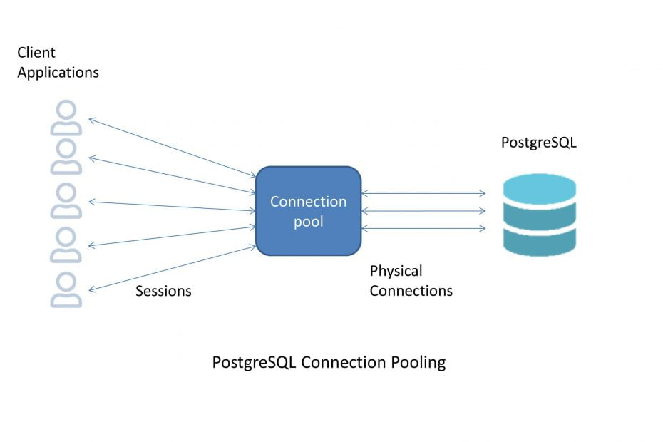 Connection Pooling in Postgresql